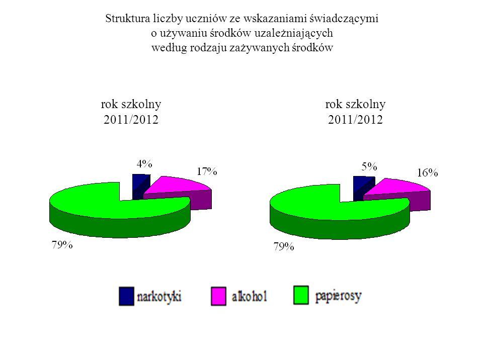 Struktura liczby uczniów ze wskazaniami świadczącymi o używaniu środków uzależniających według rodzaju zażywanych środków rok szkolny 2011/2012