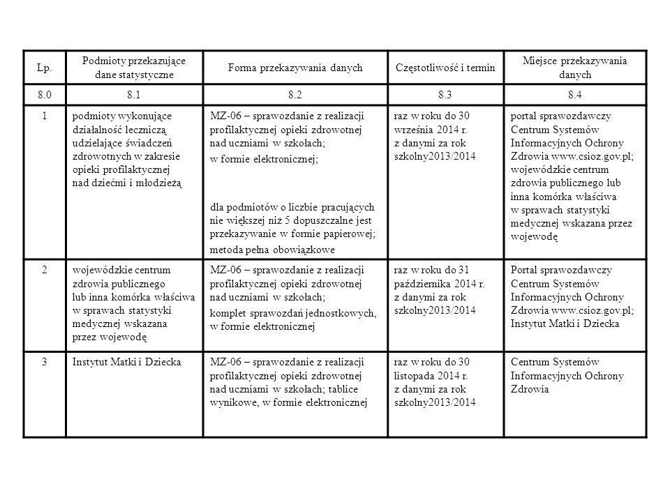 Odsetek uczniów ze wskazaniami świadczącymi o używaniu narkotyków w stosunku do wszystkich uczniów rok szkolny 2011/2012 rok szkolny 2012/2013