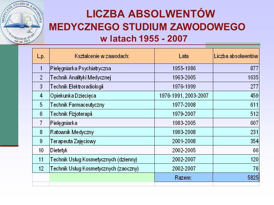 LICZBA ABSOLWENTÓW MEDYCZNEGO STUDIUM ZAWODOWEGO w latach 1955 - 2007