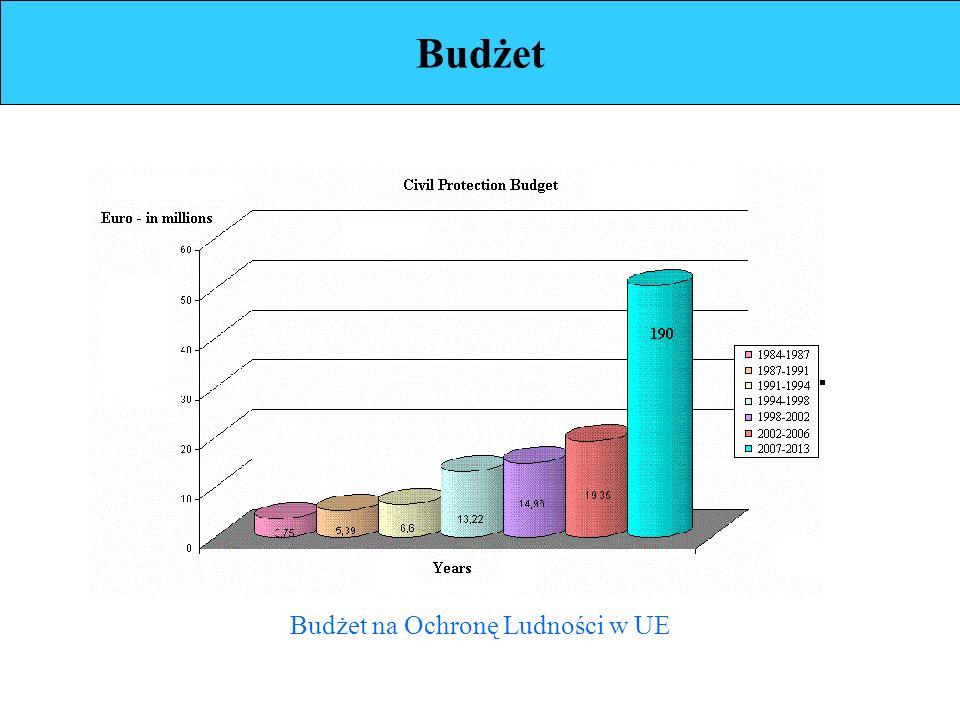 Budżet Budżet na Ochronę Ludności w UE