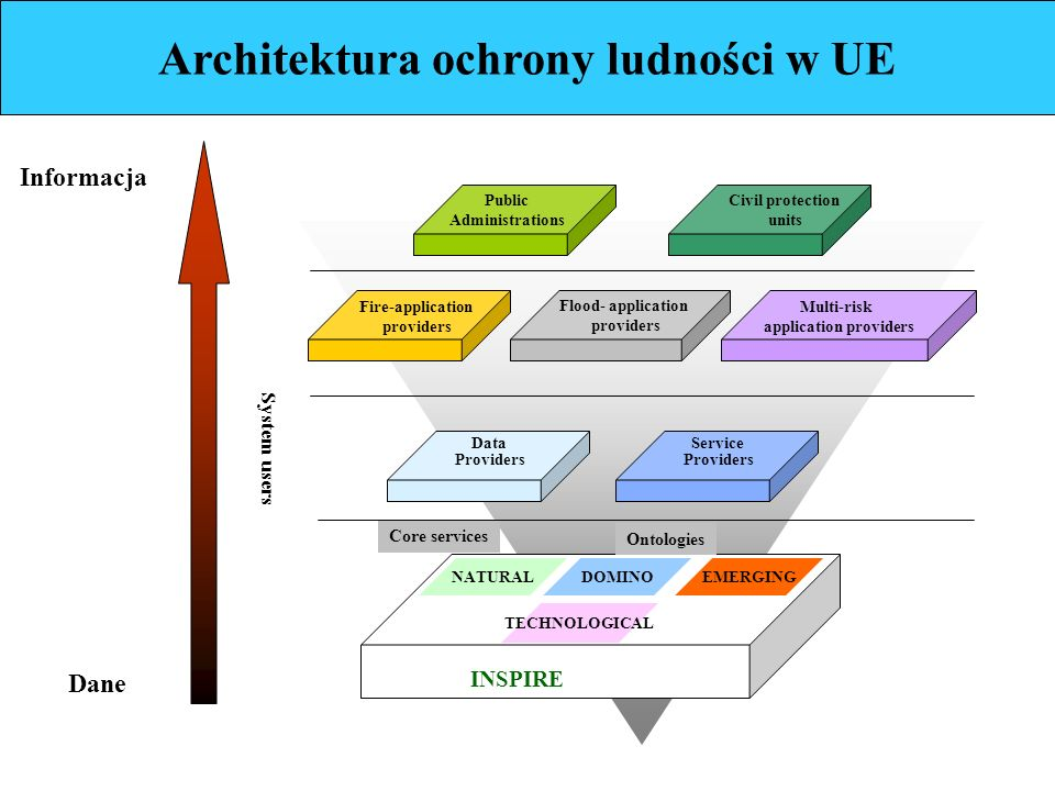 Architektura ochrony ludności w UE System users NATURALDOMINOEMERGING TECHNOLOGICAL INSPIRE Data Providers Service Providers Public Administrations Civil protection units Fire-application providers Flood- application providers Multi-risk application providers Core services Ontologies Dane Informacja