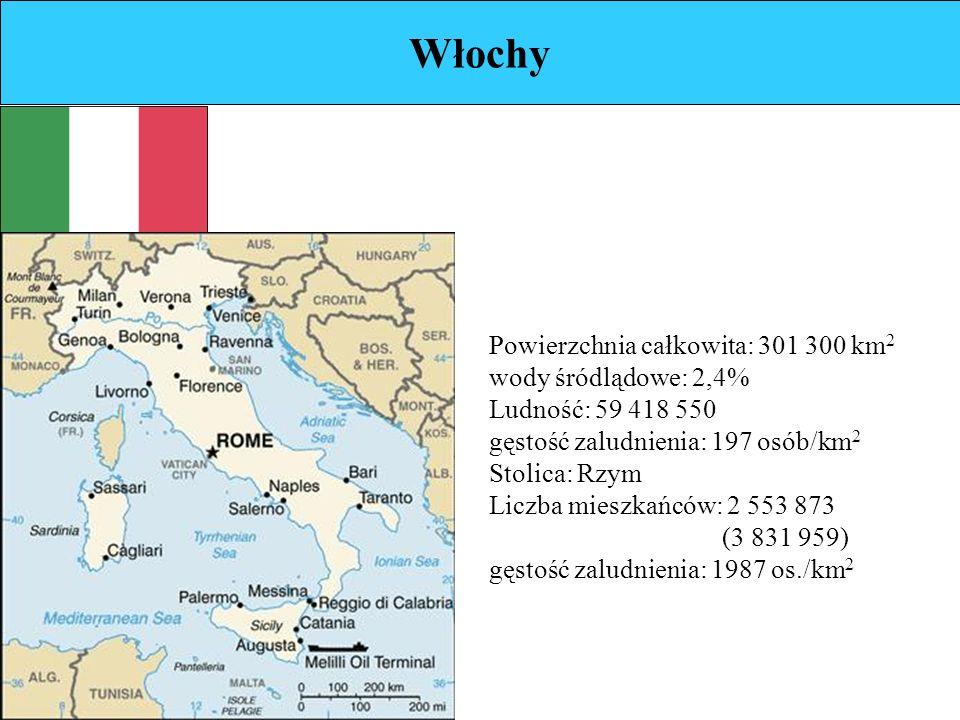 Włochy Powierzchnia całkowita: 301 300 km 2 wody śródlądowe: 2,4% Ludność: 59 418 550 gęstość zaludnienia: 197 osób/km 2 Stolica: Rzym Liczba mieszkańców: 2 553 873 (3 831 959) gęstość zaludnienia: 1987 os./km 2