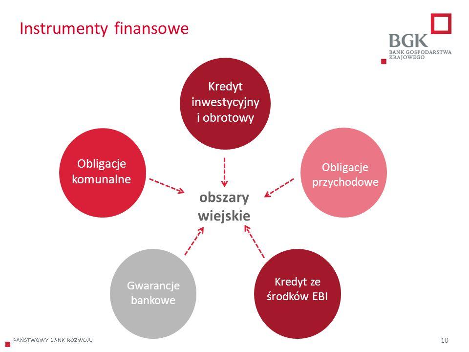 204/204/204 218/32/56 118/126/132 183/32/51 227/30/54 10 Instrumenty finansowe Obligacje przychodowe Kredyt ze środków EBI Gwarancje bankowe Obligacje komunalne Kredyt inwestycyjny i obrotowy obszary wiejskie