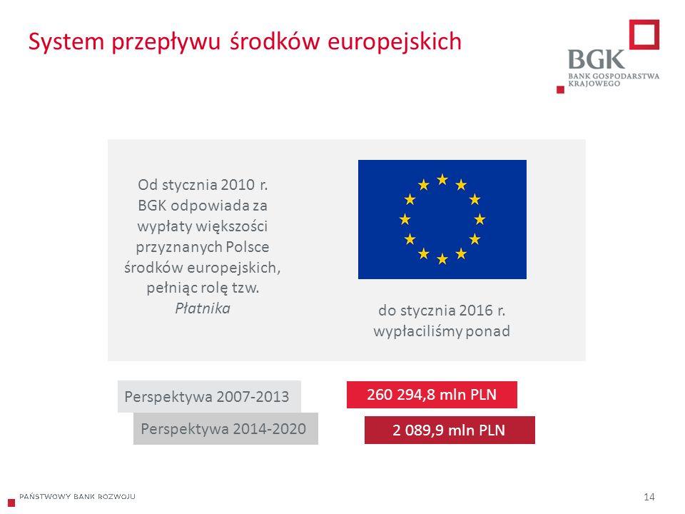 204/204/204 218/32/56 118/126/132 183/32/51 227/30/54 14 System przepływu środków europejskich Od stycznia 2010 r.
