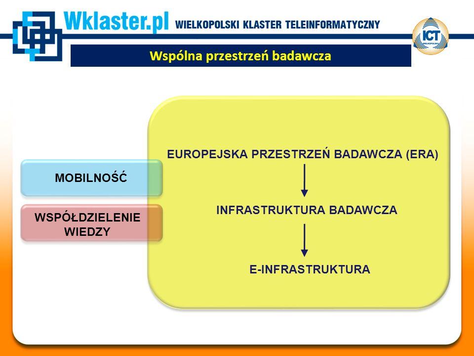 EUROPEJSKA PRZESTRZEŃ BADAWCZA (ERA) INFRASTRUKTURA BADAWCZA E-INFRASTRUKTURA MOBILNOŚĆ WSPÓŁDZIELENIE WIEDZY Wspólna przestrzeń badawcza