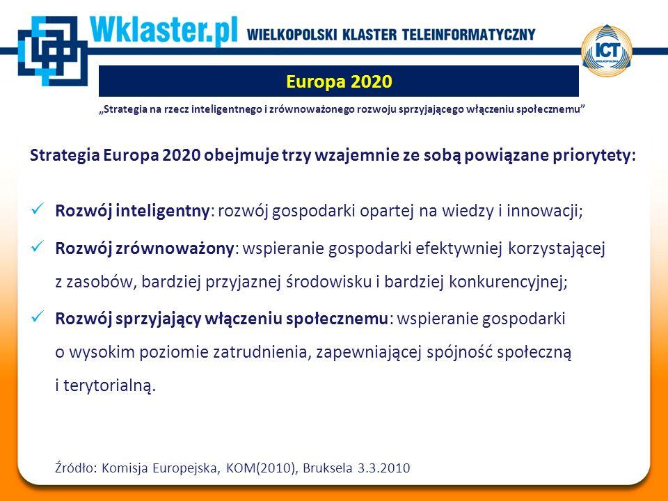 """Europa 2020 """"Strategia na rzecz inteligentnego i zrównoważonego rozwoju sprzyjającego włączeniu społecznemu Strategia Europa 2020 obejmuje trzy wzajemnie ze sobą powiązane priorytety: Rozwój inteligentny: rozwój gospodarki opartej na wiedzy i innowacji; Rozwój zrównoważony: wspieranie gospodarki efektywniej korzystającej z zasobów, bardziej przyjaznej środowisku i bardziej konkurencyjnej; Rozwój sprzyjający włączeniu społecznemu: wspieranie gospodarki o wysokim poziomie zatrudnienia, zapewniającej spójność społeczną i terytorialną."""