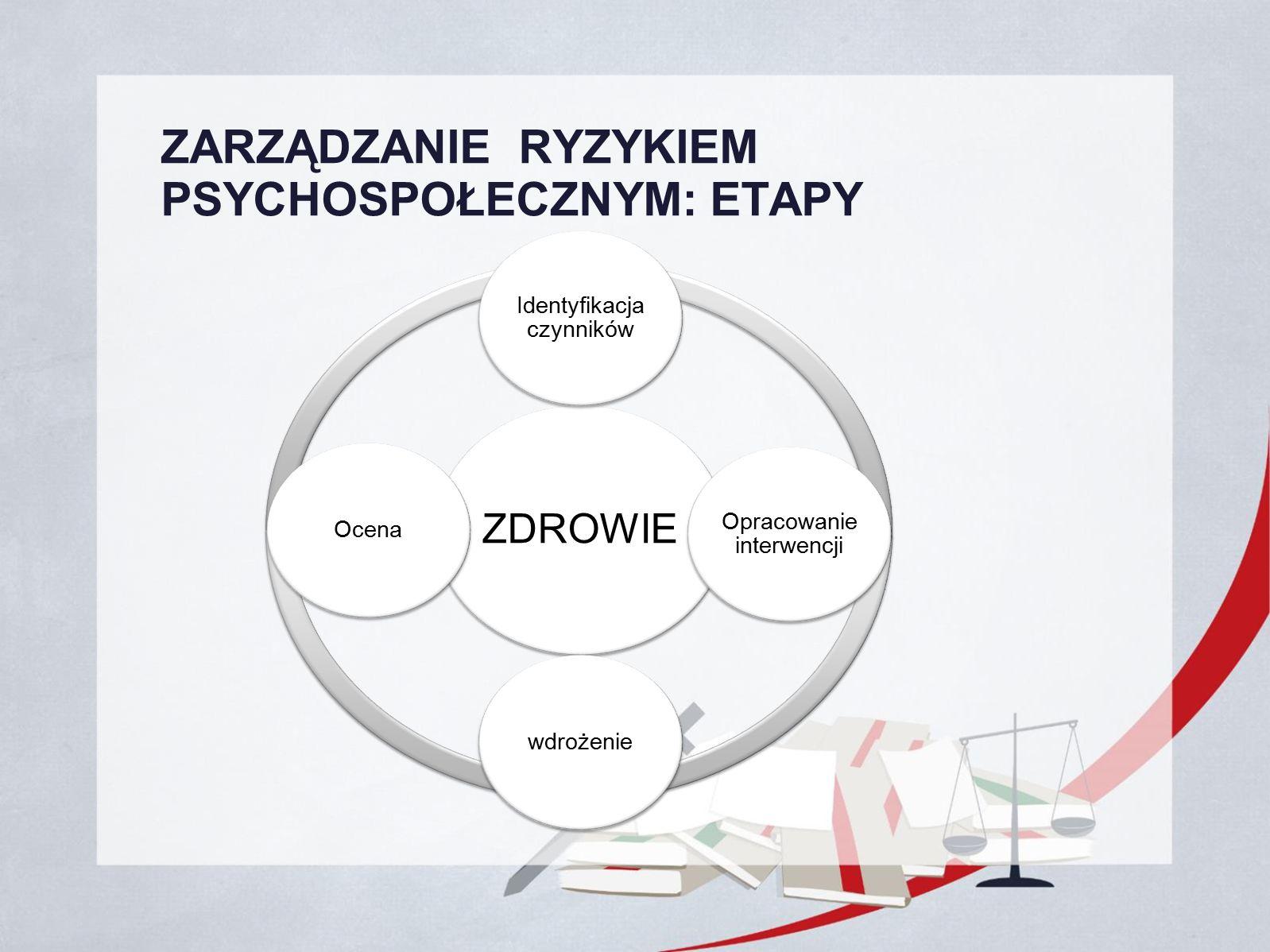 ZARZĄDZANIE RYZYKIEM PSYCHOSPOŁECZNYM: ETAPY ZDROWIE Identyfikacja czynników Opracowanie interwencji wdrożenieOcena