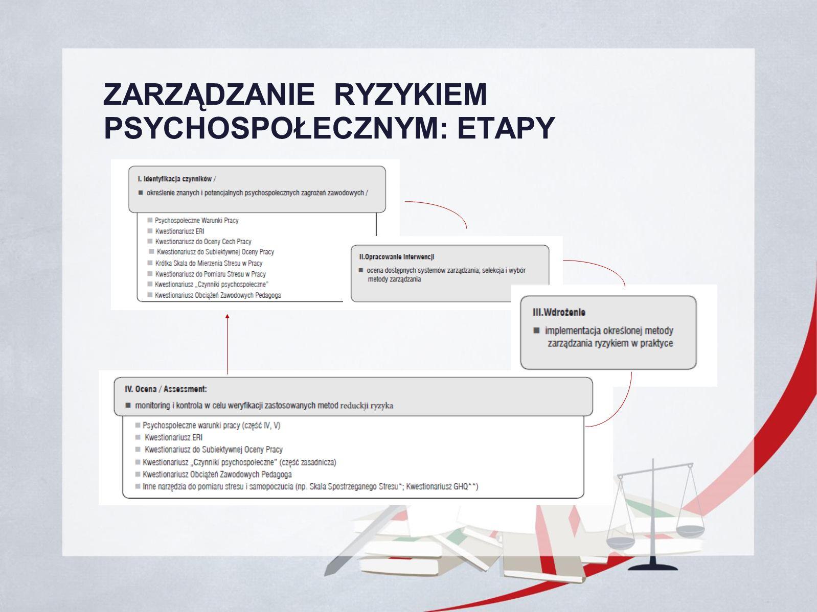 ZARZĄDZANIE RYZYKIEM PSYCHOSPOŁECZNYM: ETAPY