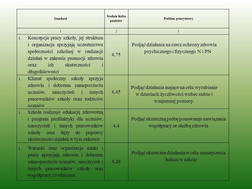 Standard Średnia liczba punktów Problem priorytetowy 123 1.Koncepcja pracy szkoły, jej struktura i organizacja sprzyjają uczestnictwu społeczności szk