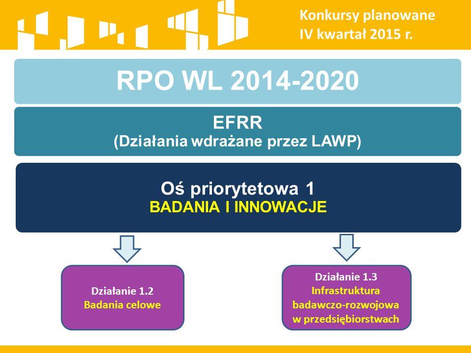 Konkursy planowane IV kwartał 2015 r. RPO WL 2014-2020 EFRR (Działania wdrażane przez LAWP) Oś priorytetowa 1 BADANIA I INNOWACJE Działanie 1.2 Badani