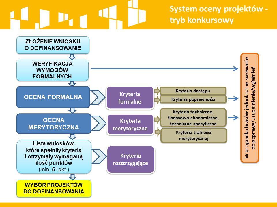 System oceny projektów - tryb konkursowy ZŁOŻENIE WNIOSKU O DOFINANSOWANIE ZŁOŻENIE WNIOSKU O DOFINANSOWANIE WERYFIKACJA WYMOGÓW FORMALNYCH OCENA FORM