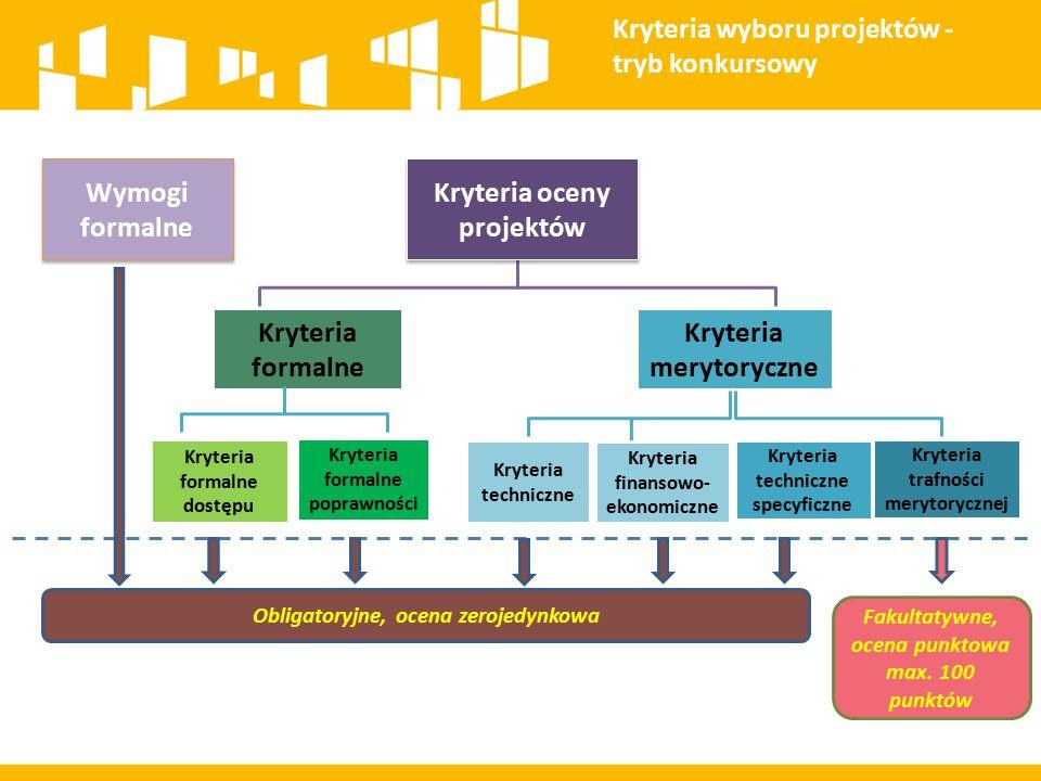 Kryteria wyboru projektów - tryb konkursowy Wymogi formalne Kryteria oceny projektów Kryteria formalne Kryteria merytoryczne Kryteria formalne dostępu