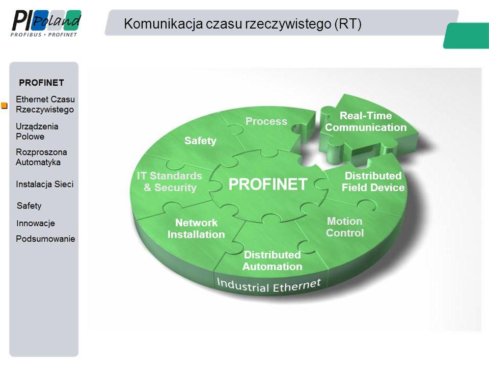 Komunikacja czasu rzeczywistego (RT) PROFINET Distributed Field Device Real-Time Communication Process Safety IT Standards & Security Network Installa