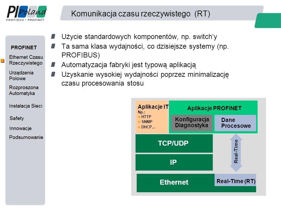 Komunikacja czasu rzeczywistego (RT) Użycie standardowych komponentów, np. switch'y Ta sama klasa wydajności, co dzisiejsze systemy (np. PROFIBUS) Aut