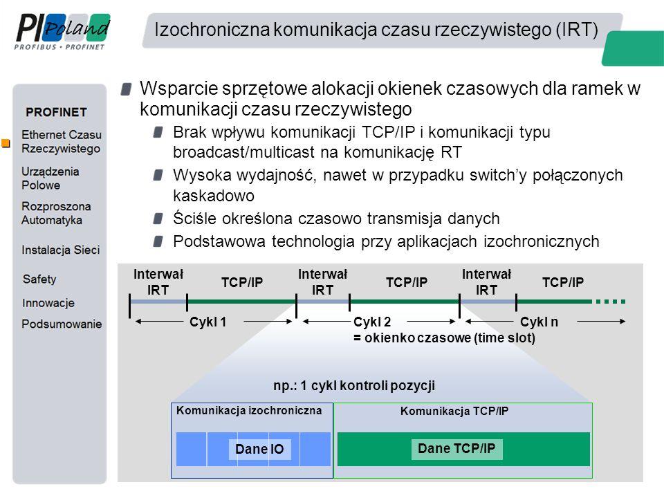 Izochroniczna komunikacja czasu rzeczywistego (IRT) Wsparcie sprzętowe alokacji okienek czasowych dla ramek w komunikacji czasu rzeczywistego Brak wpł