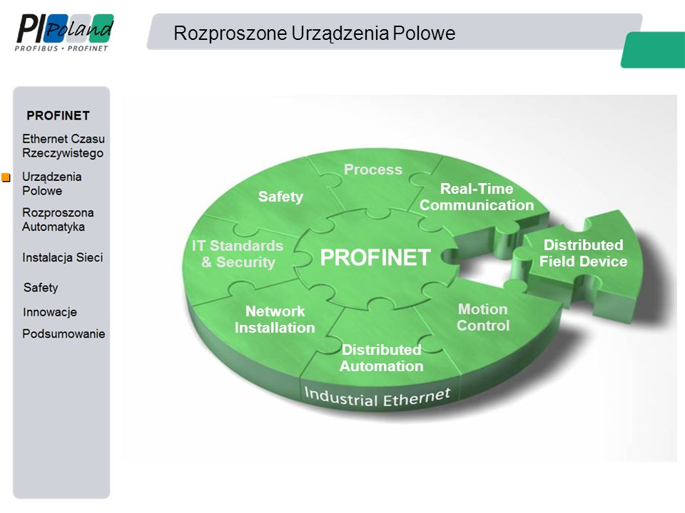 Rozproszone Urządzenia Polowe PROFINET Distributed Field Device Real-Time Communication Process Safety IT Standards & Security Network Installation Distributed Automation Motion Control