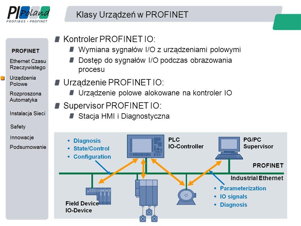 Klasy Urządzeń w PROFINET Kontroler PROFINET IO: Wymiana sygnałów I/O z urządzeniami polowymi Dostęp do sygnałów I/O podczas obrazowania procesu Urząd