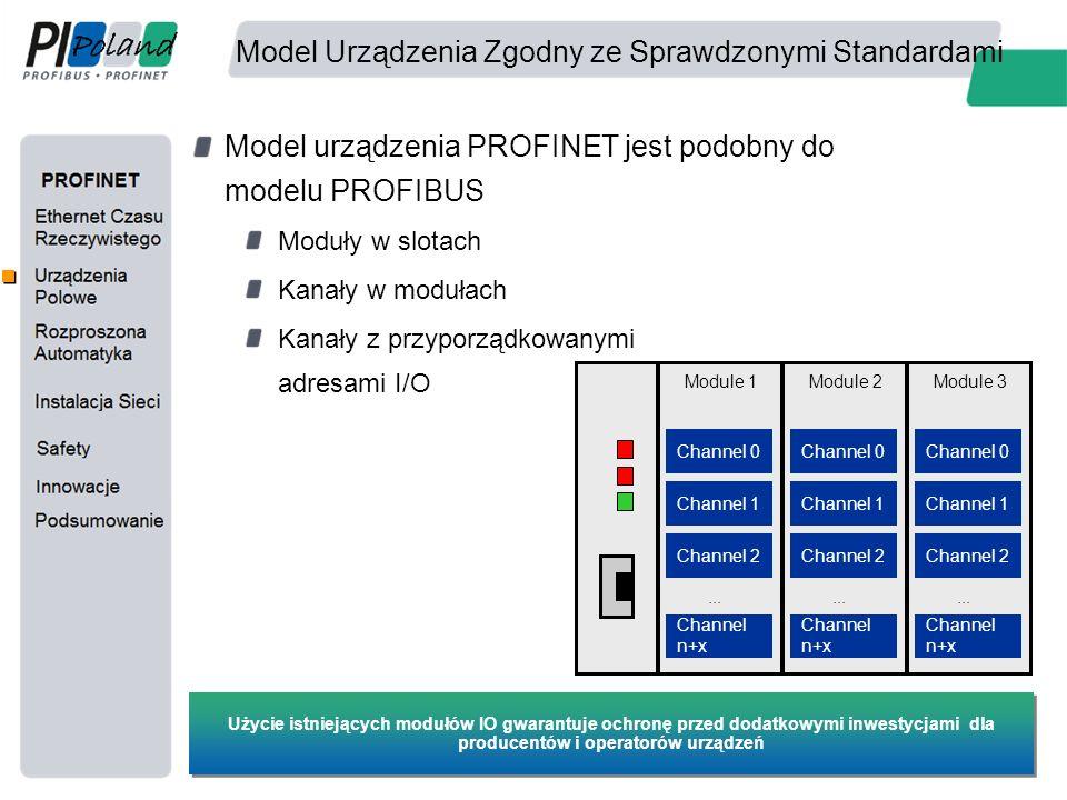 Model Urządzenia Zgodny ze Sprawdzonymi Standardami Model urządzenia PROFINET jest podobny do modelu PROFIBUS Moduły w slotach Kanały w modułach Kanał