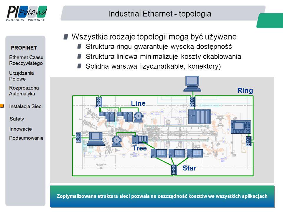 Industrial Ethernet - topologia Wszystkie rodzaje topologii mogą być używane Struktura ringu gwarantuje wysoką dostępność Struktura liniowa minimalizu