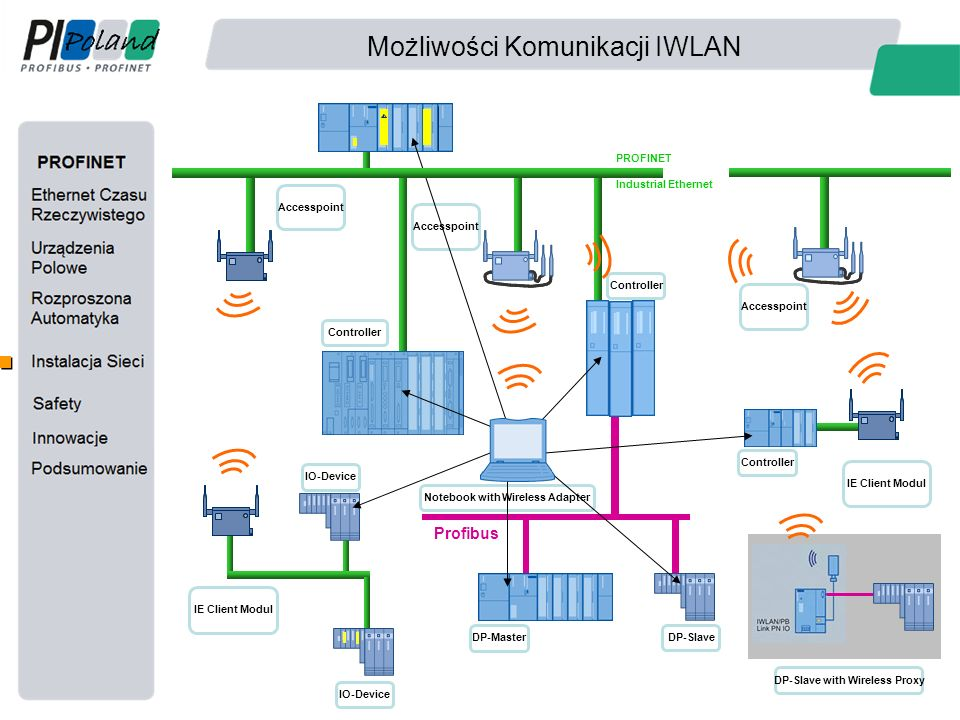 Możliwości Komunikacji IWLAN PROFINET Industrial Ethernet Profibus DP-Slave DP-Master Controller Notebook with Wireless Adapter Controller Accesspoint IO-Device IE Client Modul Controller IE Client Modul IO-Device DP-Slave with Wireless Proxy