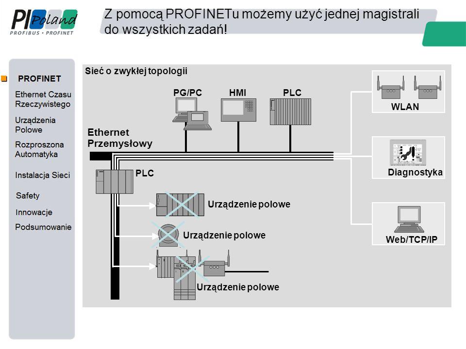 Z pomocą PROFINETu możemy użyć jednej magistrali do wszystkich zadań! Ethernet Przemysłowy Web/TCP/IP Diagnostyka WLAN HMIPLCPG/PC Urządzenie polowe S