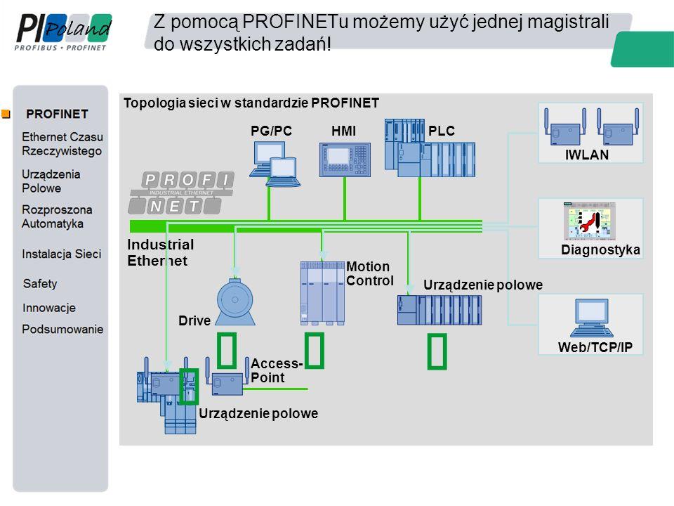 Industrial Ethernet - topologia Wszystkie rodzaje topologii mogą być używane Struktura ringu gwarantuje wysoką dostępność Struktura liniowa minimalizuje koszty okablowania Solidna warstwa fizyczna(kable, konektory) Nutzen: Zoptymalizowana struktura sieci pozwala na oszczędność kosztów we wszystkich aplikacjach Line Star Tree Ring