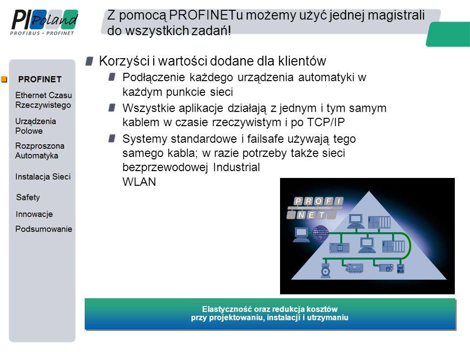 PROFINET IO – Adresowanie Urządzeń Kontroler IO MAC Adr 1MAC Adr 2 Nazwa urządzenia IO jest nadawana za pomocą aplikacji inżynierskiej (Nazwa urządzenia jest składowana w wewnętrznym buforze lub w konfiguracji kontrolera) Kontroler inicjalizuje urządzenie poprzez nazwę 1 2 1 2