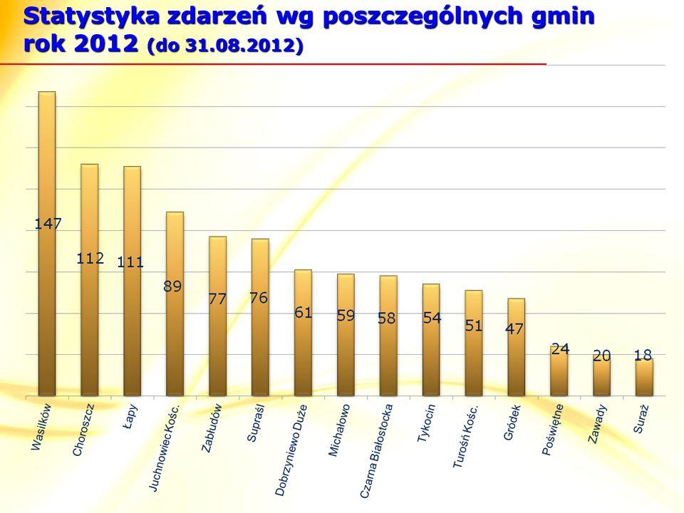 Statystyka zdarzeń wg poszczególnych gmin rok 2012 (do 31.08.2012)