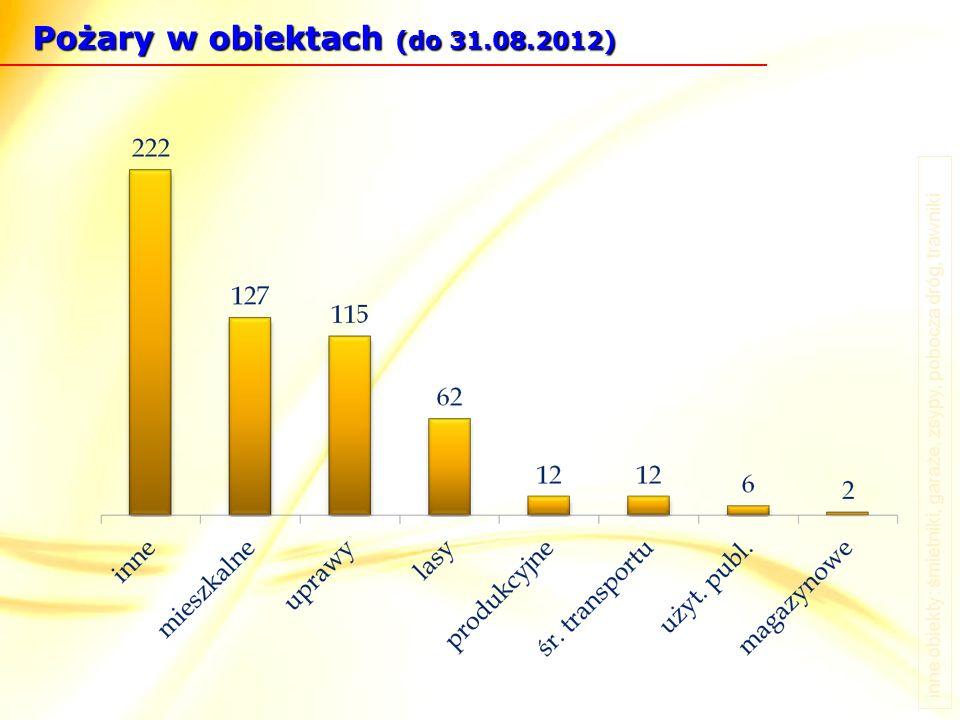 Pożary w obiektach (do 31.08.2012) inne obiekty: śmietniki, garaże, zsypy, pobocza dróg, trawniki