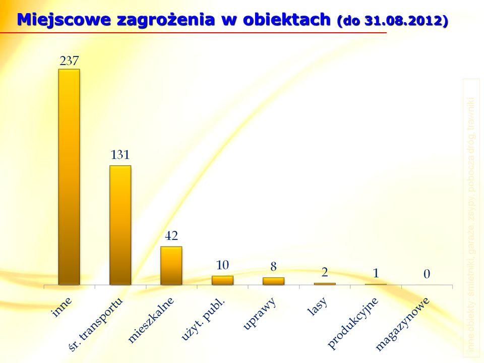 Miejscowe zagrożenia w obiektach (do 31.08.2012) inne obiekty: śmietniki, garaże, zsypy, pobocza dróg, trawniki
