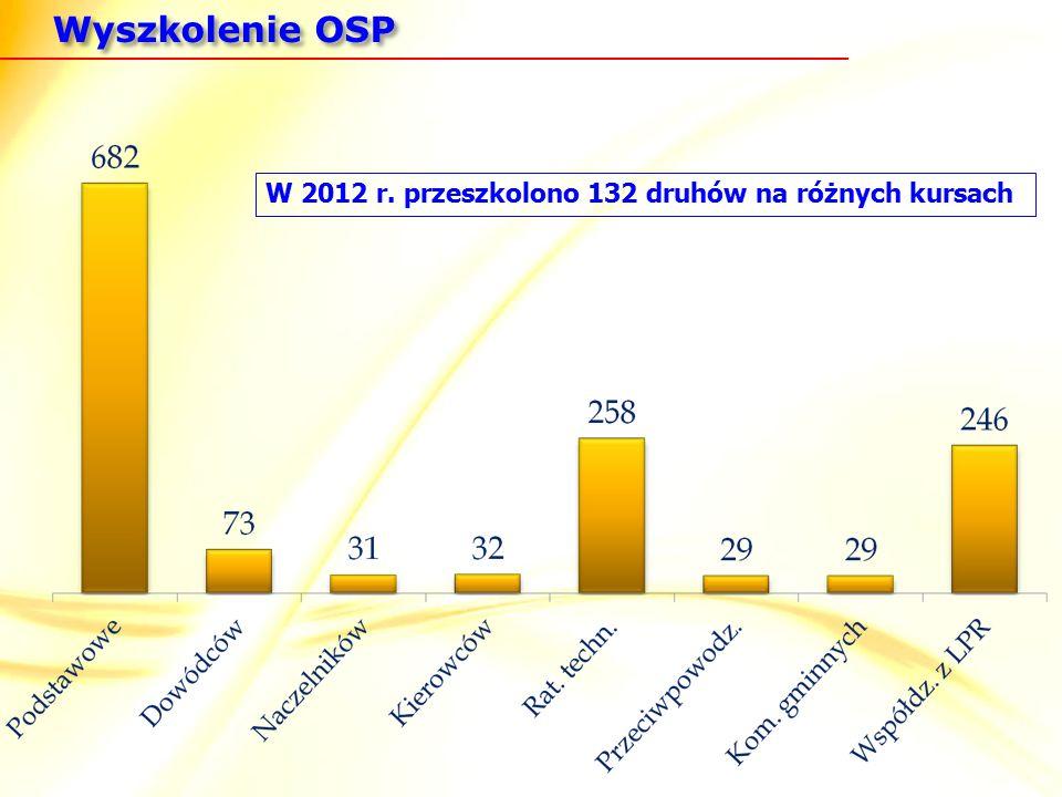 Wyszkolenie OSP W 2012 r. przeszkolono 132 druhów na różnych kursach