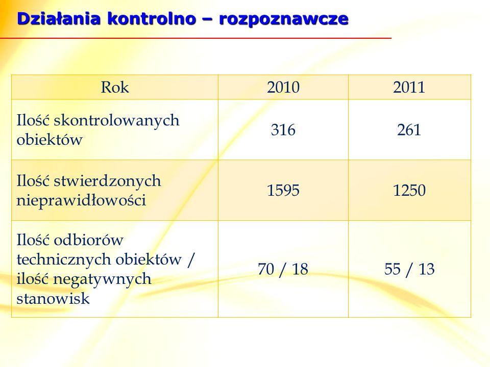 Działania kontrolno – rozpoznawcze Rok20102011 Ilość skontrolowanych obiektów 316261 Ilość stwierdzonych nieprawidłowości 15951250 Ilość odbiorów technicznych obiektów / ilość negatywnych stanowisk 70 / 1855 / 13