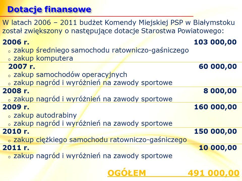 W latach 2006 – 2011 budżet Komendy Miejskiej PSP w Białymstoku został zwiększony o następujące dotacje Starostwa Powiatowego: 2006 r.
