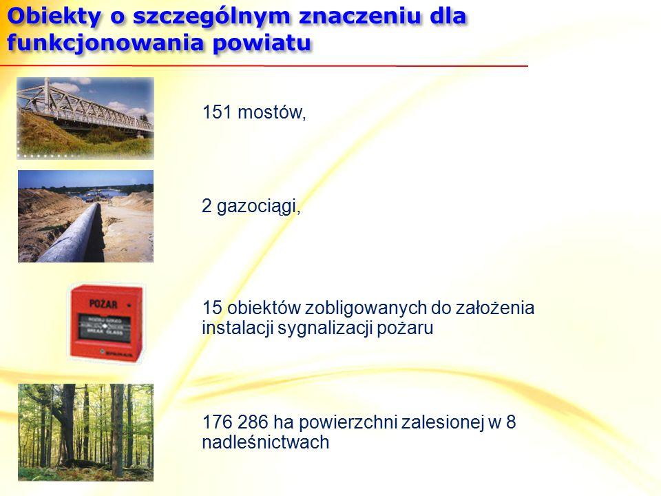 Obiekty o szczególnym znaczeniu dla funkcjonowania powiatu 151 mostów, 2 gazociągi, 176 286 ha powierzchni zalesionej w 8 nadleśnictwach 15 obiektów zobligowanych do założenia instalacji sygnalizacji pożaru