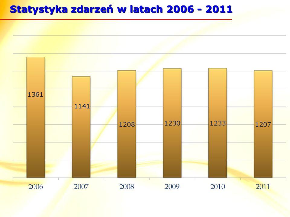 Statystyka zdarzeń w latach 2006 - 2011
