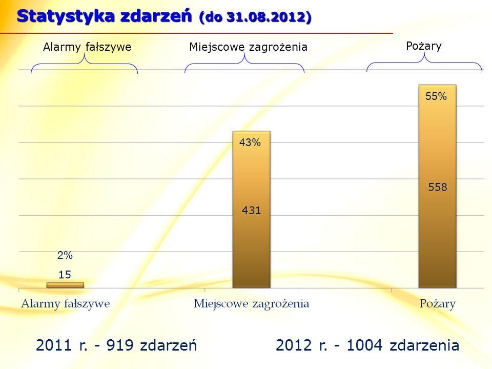 Miejscowe zagrożenia Pożary Alarmy fałszywe 2011 r.