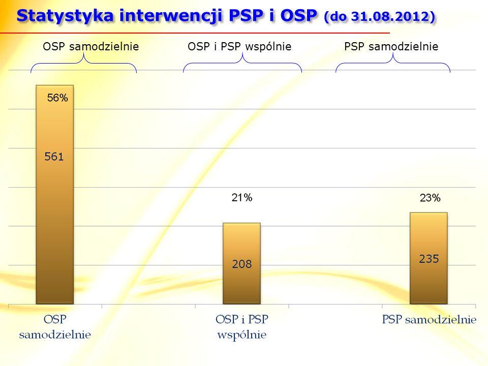 OSP i PSP wspólniePSP samodzielnieOSP samodzielnie Statystyka interwencji PSP i OSP (do 31.08.2012)