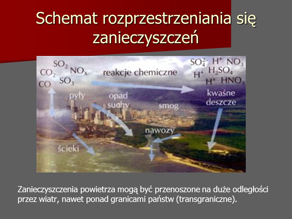 Schemat rozprzestrzeniania się zanieczyszczeń Zanieczyszczenia powietrza mogą być przenoszone na duże odległości przez wiatr, nawet ponad granicami państw (transgraniczne).