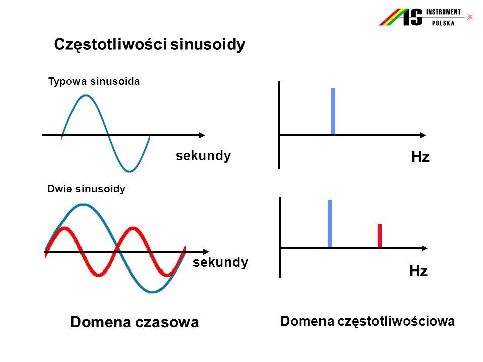Hz sekundy Hz Typowa sinusoida Dwie sinusoidy Częstotliwości sinusoidy sekundy Domena czasowa Domena częstotliwościowa