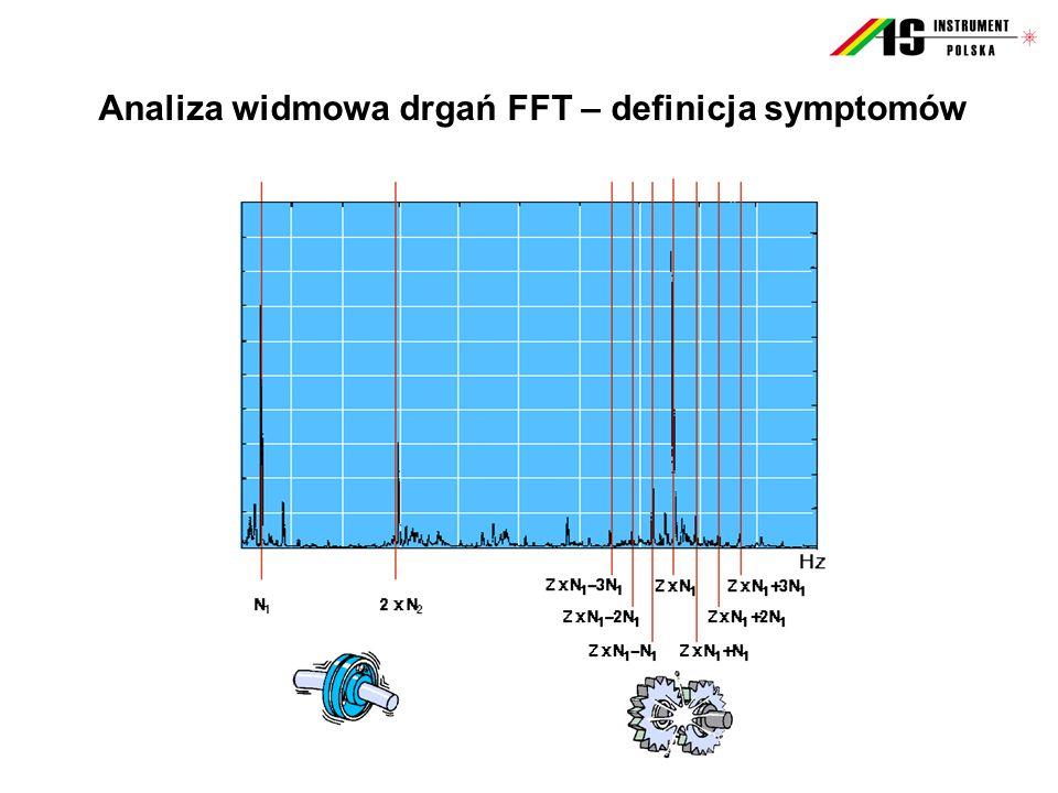Analiza widmowa drgań FFT – definicja symptomów