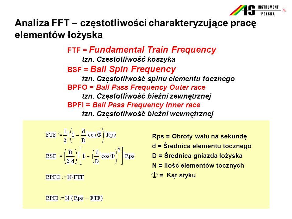 FTF = Fundamental Train Frequency tzn. Częstotliwość koszyka BSF = Ball Spin Frequency tzn. Częstotliwość spinu elementu tocznego BPFO = Ball Pass Fre