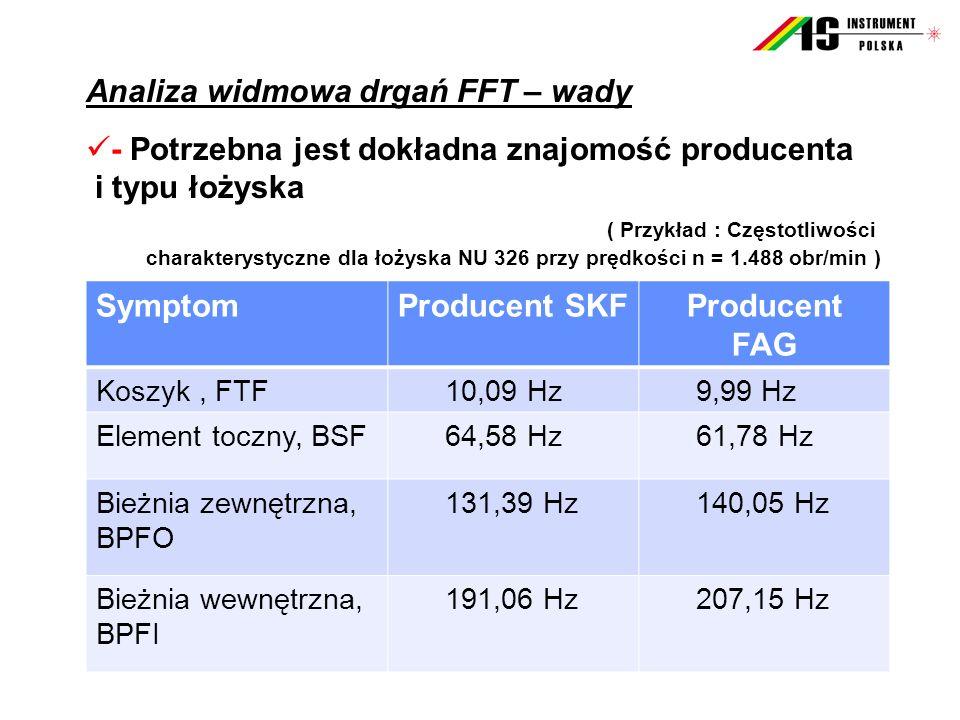 Analiza widmowa drgań FFT – wady - Potrzebna jest dokładna znajomość producenta i typu łożyska ( Przykład : Częstotliwości charakterystyczne dla łożys