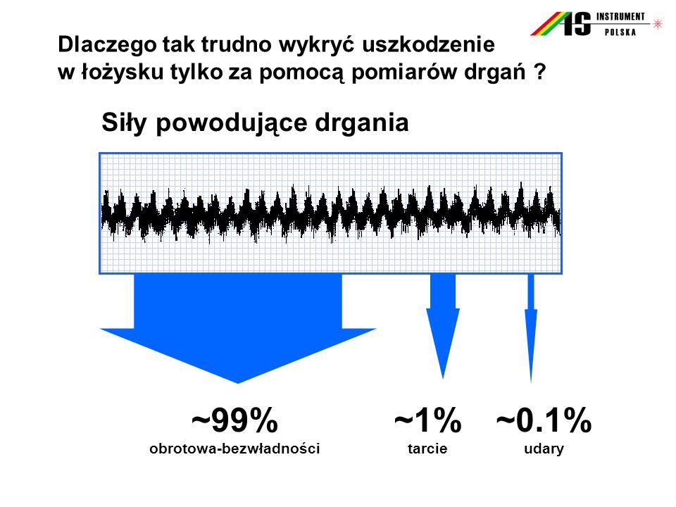 ~99% obrotowa-bezwładności ~1% tarcie ~0.1% udary Dlaczego tak trudno wykryć uszkodzenie w łożysku tylko za pomocą pomiarów drgań ? Siły powodujące dr