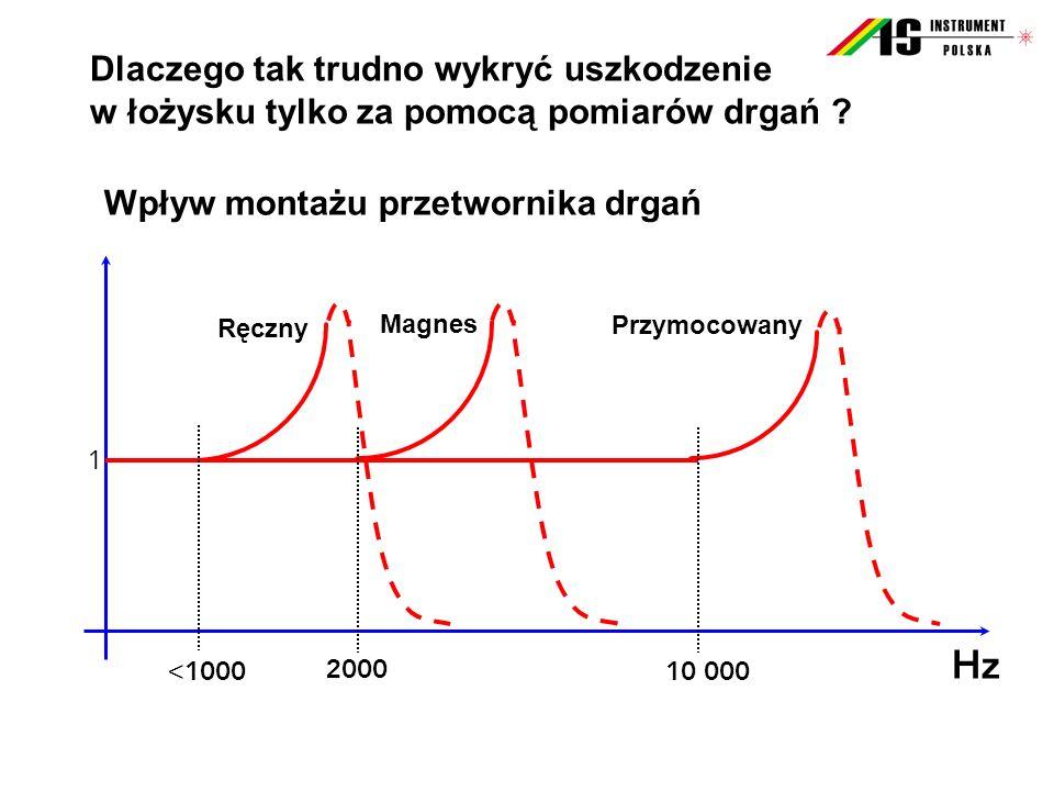 Wpływ montażu przetwornika drgań Hz 10 000 1 2000 < 1000 Ręczny Magnes Przymocowany Dlaczego tak trudno wykryć uszkodzenie w łożysku tylko za pomocą p