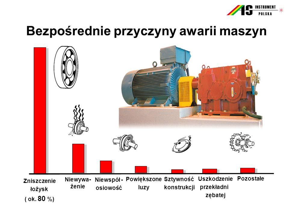Zniszczenie łożysk ( ok. 80 %) Bezpośrednie przyczyny awarii maszyn Niewspół - osiowość Powiększone luzy Sztywność konstrukcji Uszkodzenie przekładni