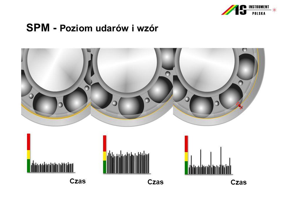 SPM - Poziom udarów i wzór Czas