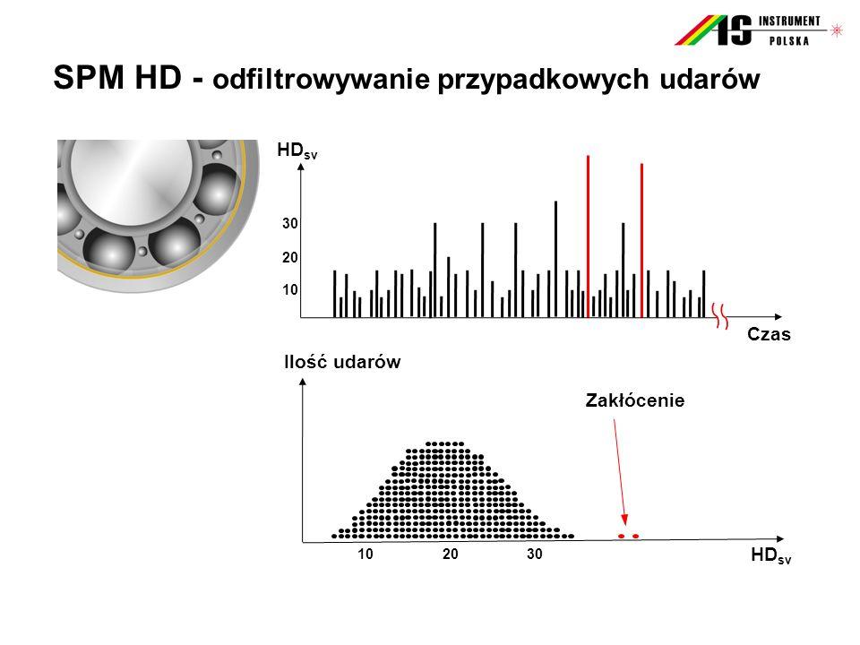 SPM HD - odfiltrowywanie przypadkowych udarów HD sv 30 20 10 Zakłócenie Ilość udarów 302010 Czas