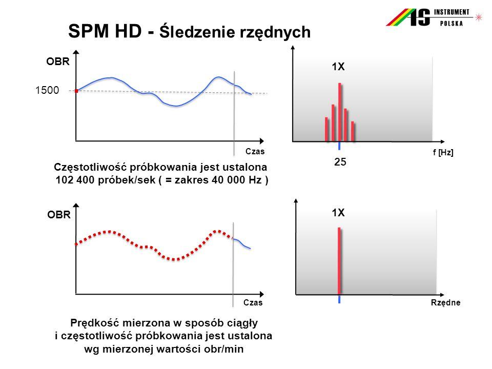 SPM HD - Śledzenie rzędnych Rzędne 1X OBR Czas OBR Czas 1500 Częstotliwość próbkowania jest ustalona 102 400 próbek/sek ( = zakres 40 000 Hz ) 1X 25 f