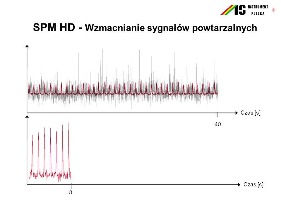 Czas [s] 40 Czas [s] 8 6 SPM HD - Wzmacnianie sygnałów powtarzalnych