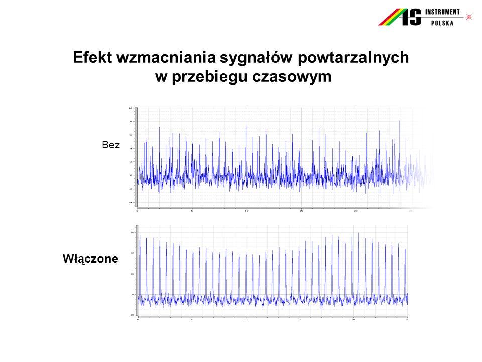 Bez Włączone Efekt wzmacniania sygnałów powtarzalnych w przebiegu czasowym